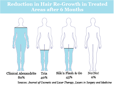 Studies show clinical laser hair removal is more effective than at-home laser hair removal.