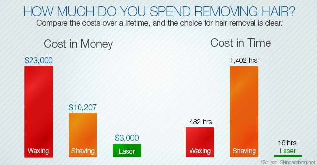 Laser Hair Removal cost graph